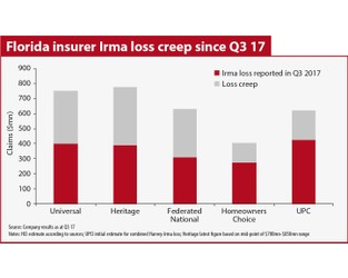HCI's Irma losses rise almost 25% in December