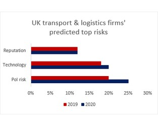 2020 Prediction: Brexit Puts A Dampener On Transport & Logistics Firms' Confidence