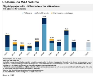 S&P: Insurance M&A volume projected to be stable