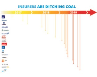 Are Employees Pushing Insurers to Shun Coal in Climate Change Movement?