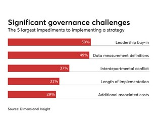 Data governance in the age of AI: Beyond the basics - Digital Insurance