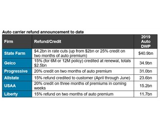Allstate: Round two on rebates