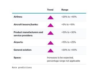 Insurance Marketplace Realities 2021 Spring Update – Aerospace