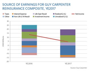 Chart: Source Of Earnings For Guy Carpenter Reinsurance Composite, Year-End 2017