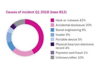Beazley breach insights - April 2018