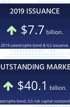 Cat bond & related ILS risk capital outstanding hits $40bn for first time