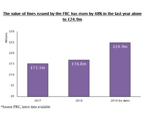 48% rise in the value of fines issued to audit firms by the FRC – nearly £25m in 2019
