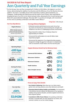Aon Reports Fourth Quarter and Full Year 2020 Results [Infographic]