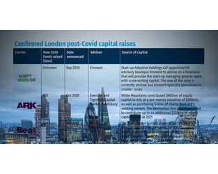 London market carriers begin 2021 buoyed by capital injections