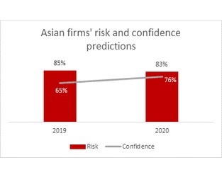 2020 Prediction: Confidence and risk both set to rise sharply in Asia next year