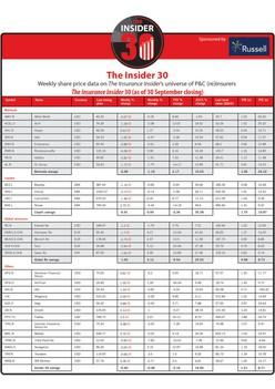 The Insider 30