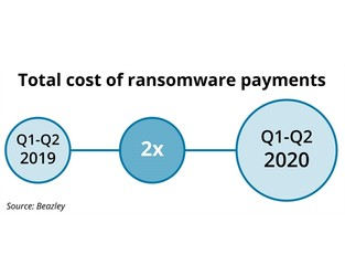 Cyber insurers impose new ransomware sub-limits in Q4 renewals