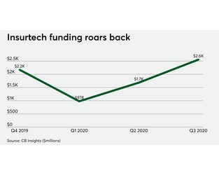 Bucking COVID-19, big insurers invest more in insurtech than ever - Digital Insurance