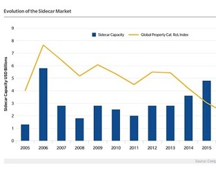 Chart: Evolution Of The Sidecar Market