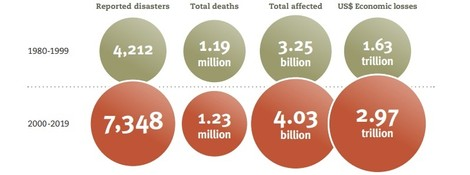 Statistics: Sharp increase in natural disasters over the past 20 years - The Watchers