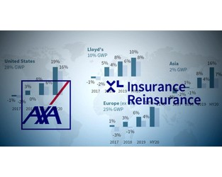 Axa XL commits to 96% CR in 2021 as it highlights rates surge and de-risking drive