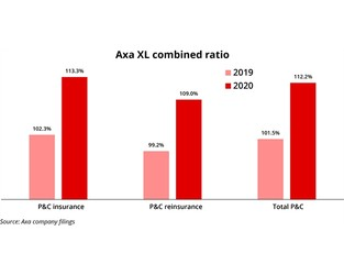 Opinion: Axa XL's mammoth ADC – Another tick on the turnaround checklist