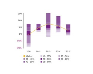 Five-year analysis reveals soft pricing and low interest rates no excuse for poor performance of insurers