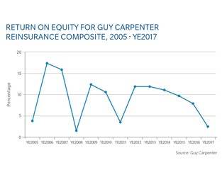 Chart: Return On Equity For Guy Carpenter Reinsurance Composite, Year-End 2017