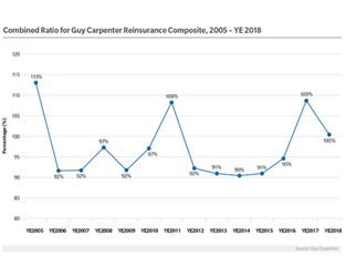 Chart: Combined Ratio for Guy Carpenter Reinsurance Composite, Year-End 2018
