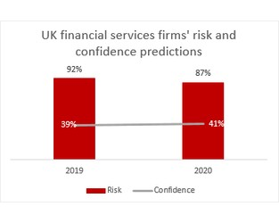 Prediction: UK Financial Services Sector Views 2020 With Caution