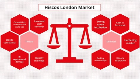 Hiscox London Market: The talent challenge