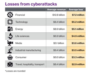 Industries boost cybersecurity investments