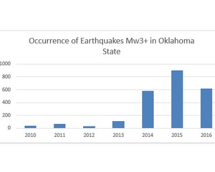 The Cost of Shaking in Oklahoma: Earthquakes Caused by Wastewater Disposal
