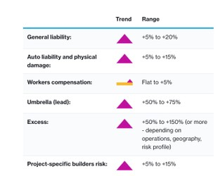 Insurance Marketplace Realities 2021 Spring Update – Construction