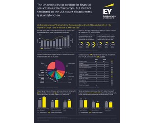 Infographic: UK Attractiveness for Financial Services Investors 2019