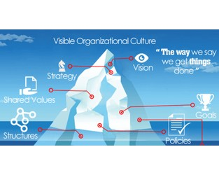 Avoid the Innovation Iceberg