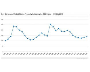 Chart: Guy Carpenter U.S. Property Catastrophe Rate-on-Line Index 1990 - 2019