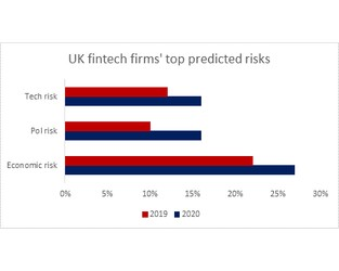 Prediction: Fintech will be most confident sector in 2020