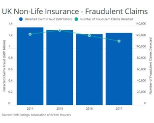 UK Insurers Unlikely to Get Profit Boost From Fraud Reduction