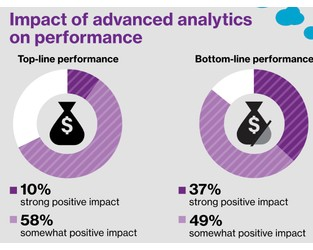 P&C insurance advanced analytics: dream vs. reality