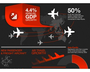 Infographic: Take-Off in Asia-Pacific