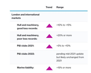 Insurance Marketplace Realities 2021 Spring Update – Marine hull and liability