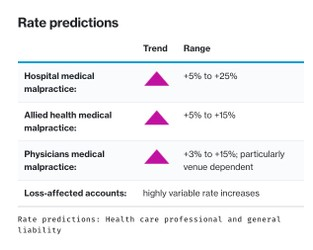 Insurance Marketplace Realities 2021 – Health care professional and general liability