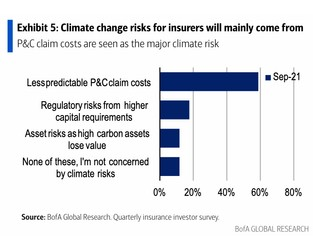Climate change impact on catastrophe claims is investors biggest fear