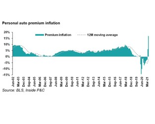 May CPI: Auto premium inflation drumbeat gets louder