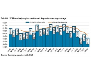 WR Berkley Q4: Rate, margin expansion and growth