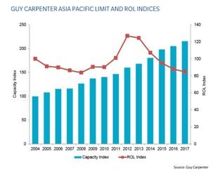 Asia Pacific Catastrophe Report 2017: Executive Summary