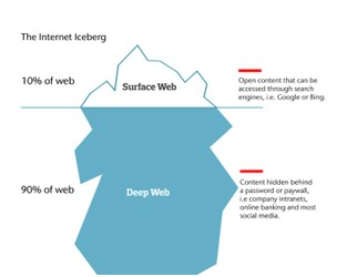 What is the dark web and how does it impact your business?