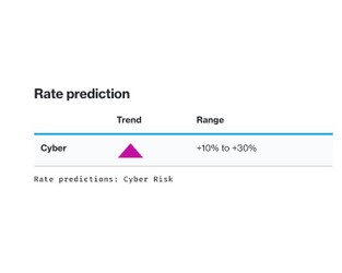 Insurance Marketplace Realities 2021 – Cyber risk