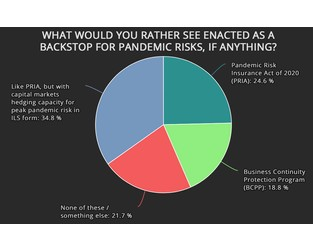 ILS should play a role in pandemic backstop solutions: Survey respondents