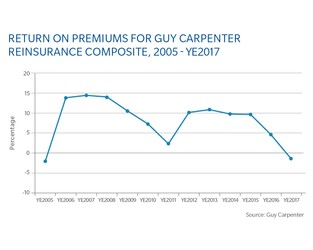 Chart: Return On Premiums For Guy Carpenter Reinsurance Composite, Year-End 2017