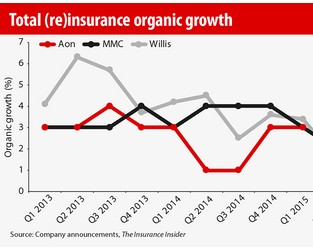 In Full: Broker organic growth accelerates in Q4