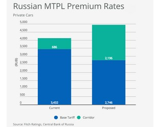 Russia Motor Liability Reform Will Boost Price Competition