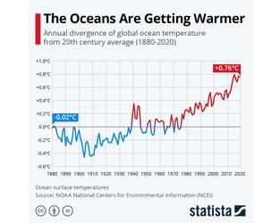 This chart shows how much the ocean is warming - World Economic Forum