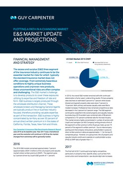 Exploring The Excess & Surplus Industry: E&S Market Update And Projections